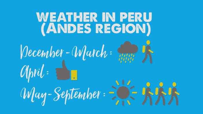 Peru Travel Guide: Weather in Peru